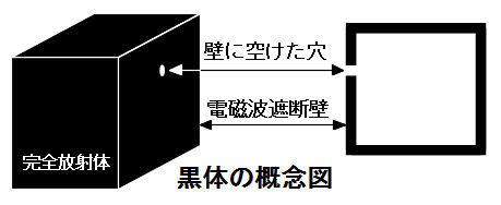 ICS_光_色温度_黒体放射_1_原理_new