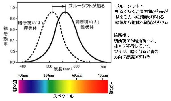 ICS_光_心理物理量_ブルーシフト_プリキンエ_new