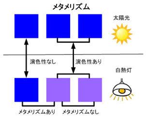 ICS_色管理_メタ_演色性_メタメリズム_概念_2_new