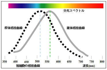 ICS_光_知覚_人間_放射強度_心理実験_2c_new