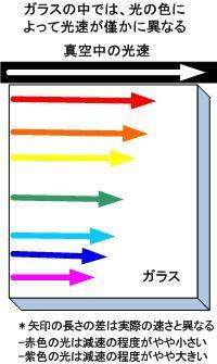 ICS_光_電磁波_特性_5_速度_ガラス_new