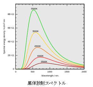 ICS_色調整_黒体放射_スペクトル_1