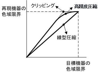 ICS_RI_画像圧縮_方法_4_new