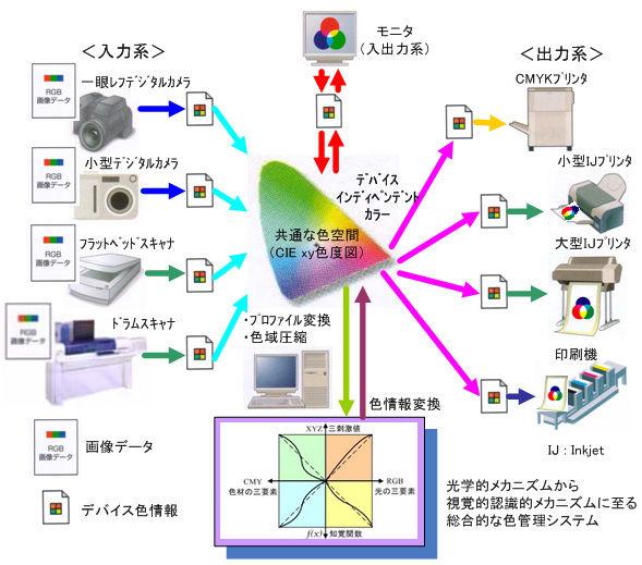 ICS_イメージ創造_理論_概念_4_new