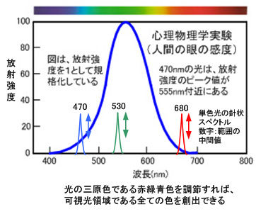 ICS_光_知覚_人間_放射強度_心理実験_1_new
