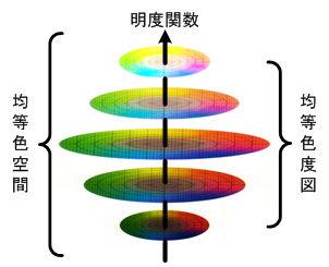 ICS_色空間_Lab_均等性_new
