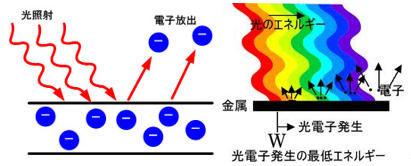 ICS_光_光電効果_概念_1b_new