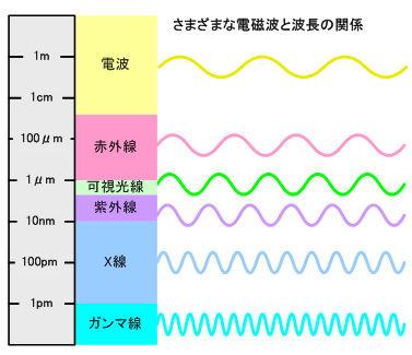 ICS_光_電磁波_特性_5c_図_new