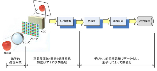 ICS_画像形成_カメラ技術_画像伝送_系統図_1_new
