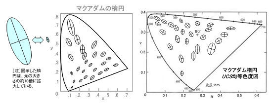 ICS_画像表現_色差_マクアダム_楕円_1a