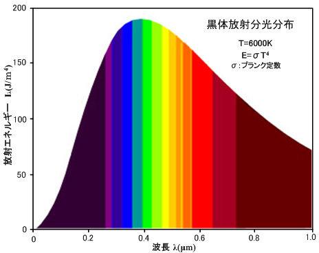 ICS_光_色温度_黒体放射_スペクトル_3_2_new