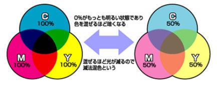 ICS_画像形成_色彩混合_1