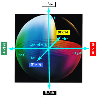 ICS_色空間_Lab_1_new