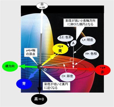 ICS_画像表現_色差_計算_模式図_1_new