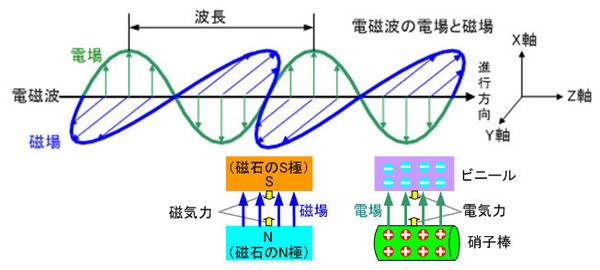 ICS_光_電磁波_波長_模型_new