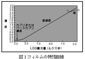 ICS_画像形成_フィルム_カラー_三原色_色構成_1