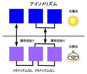 ICS_色管理_メタ_演色性_アイソメリズム_概念_2_new