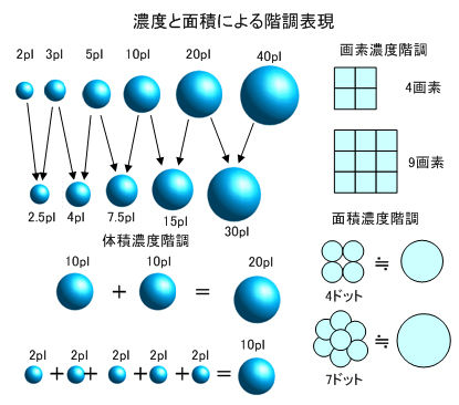 ICS_画像形成_インク_濃度_面積_階調_new