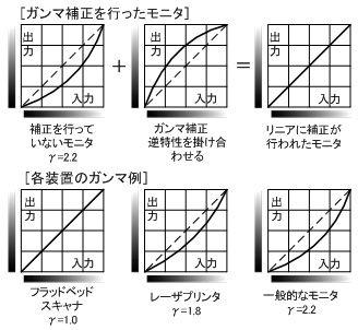 ICS_色管理_ガンマ補正_例_1_new