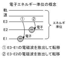 ICS_光_エネルギー_準位_概念_1_new