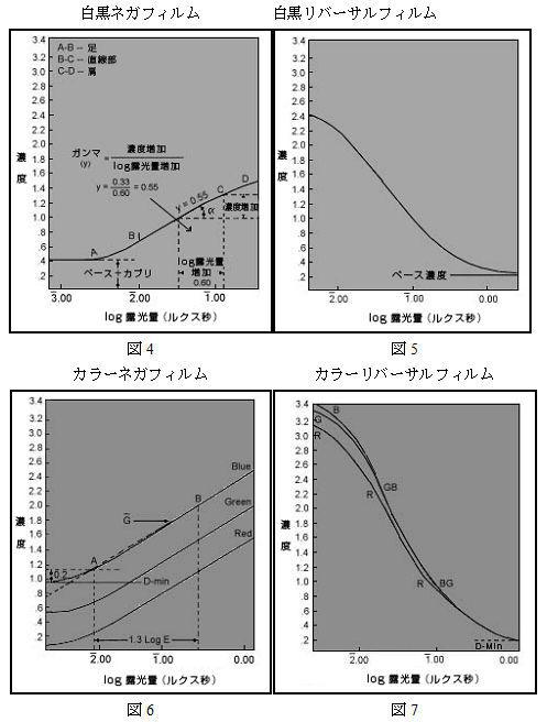 ICS_画像形成_フィルム_カラー_三原色_色構成_4