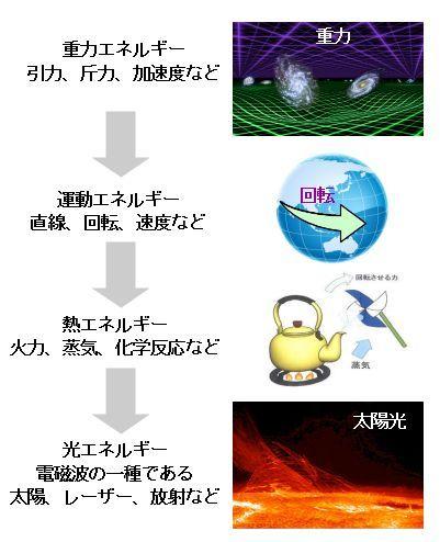 ICS_光_エネルギー_重力_運動_熱_光_3_new