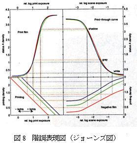 ICS_画像形成_フィルム_カラー_三原色_色構成_8