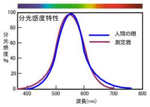 ICS_光_知覚_人間_放射強度_心理実験_1b_new