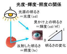ICS_光_光度_輝度_照度_関係_1_new