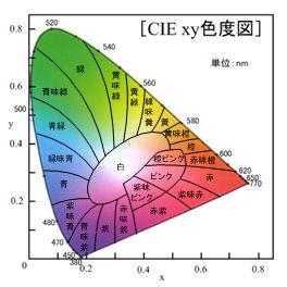 ICS_色空間_xy_色度図_カラー座標_new
