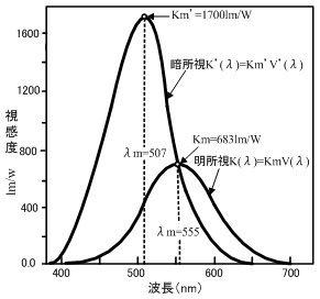 ICS_光_知覚_人間_放射強度_心理実験_1c_new