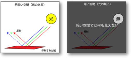 ICS_画像形成_色彩混合_2