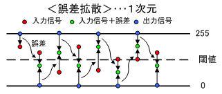 ICS_画像変換_疑似階調_誤差拡散_1次元_new