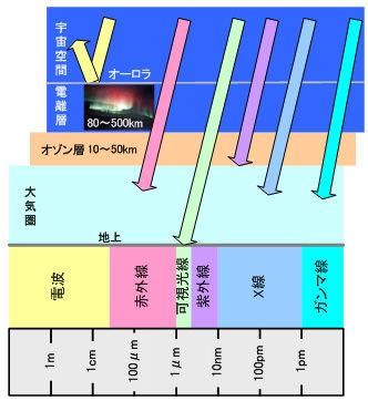 ICS_光_電磁波_特性_5d_図_new