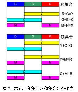 181217_画像形成_減法混色_色混合_2_new