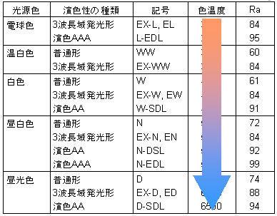 ICS_光源_分光分布_演色性_1f_rev
