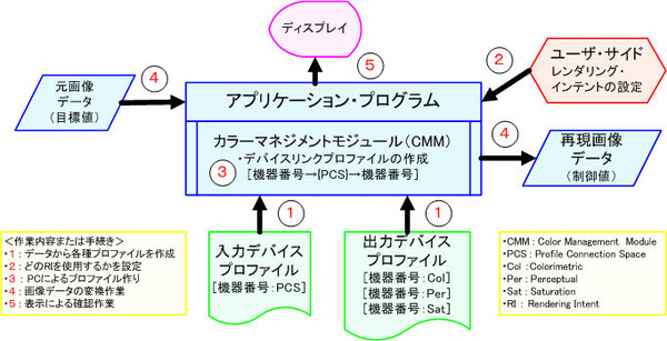 ICS_CMM_色変換_概念_2_new