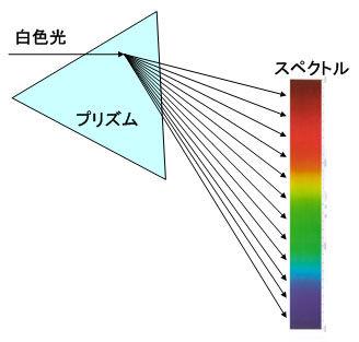 ICS_光_スペクトル_プリズム_1a_new