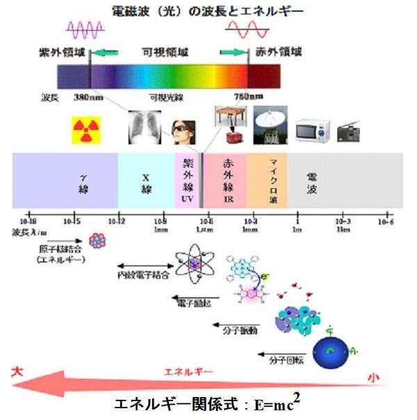 ICS_光_電磁波_波動_1a_new
