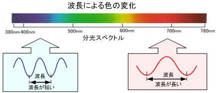 ICS_光_電磁波_特性_1c_図_new