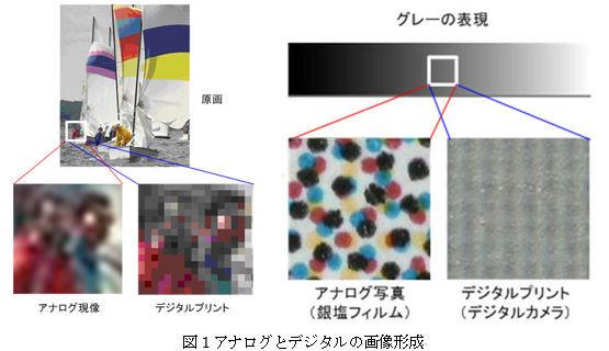 ICS_画像形成_映像_アナログ_デジタル_比較_1_new
