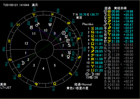 1:21満月ー皆既月食