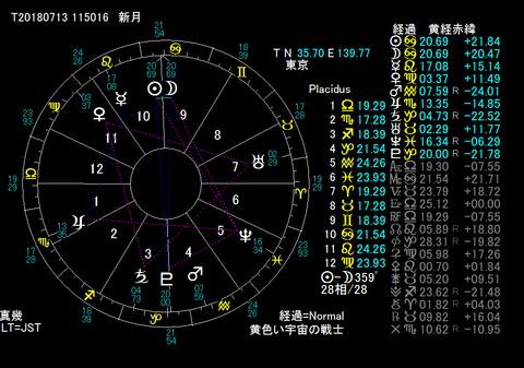 7:13新月日食