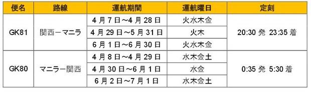 ジェットスタージャパン マニラ大阪運航スケジュール