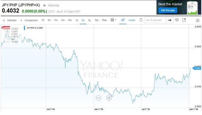フィリピン通貨チャート