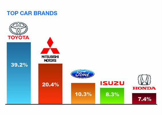 top-car-brands