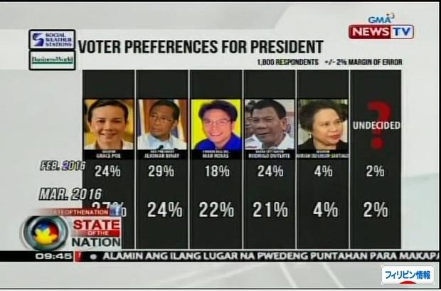 フィリピン大統領選挙