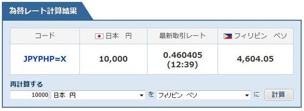 円高ペソ安