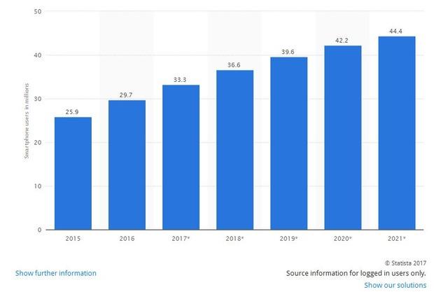 philippines-smartphone-user-2015-2021