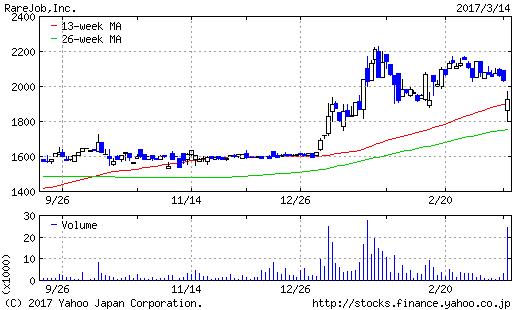 rarejob-stock-chart